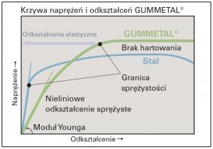 wykres3 (1)